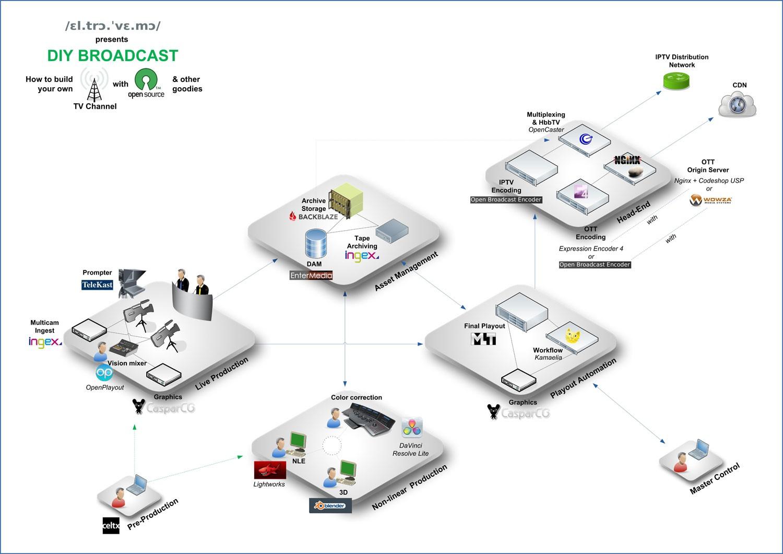 ablog.eltrovemo.com_wp_content_uploads_2011_09_DIY_broadcast_platform_exportweb.